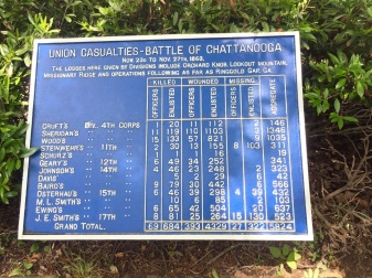 Union Casualties - Battle of Chattanooga